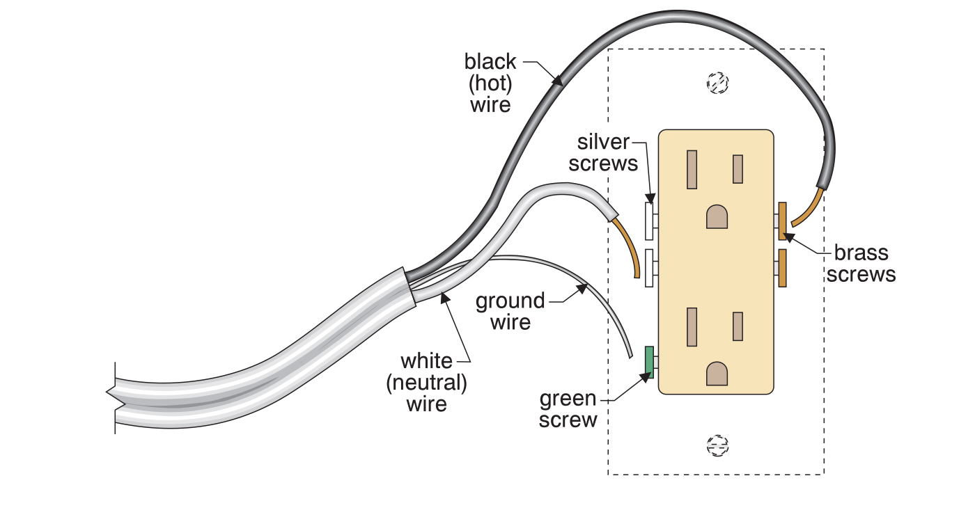 An illustration that shows how to properly wire a receptacle