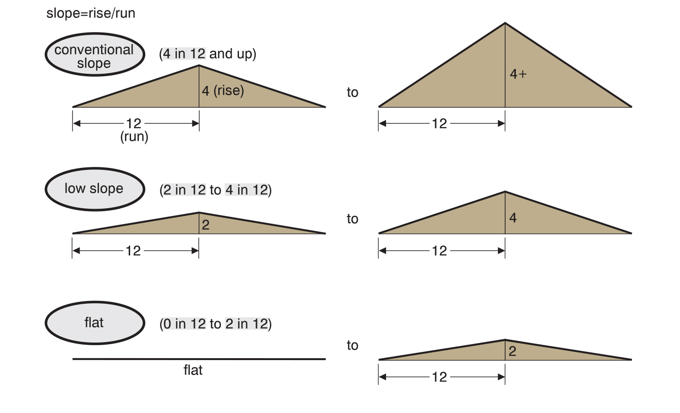 Diagram from Roofing Course defining roofers' terms for flat, low slope and conventional roofs