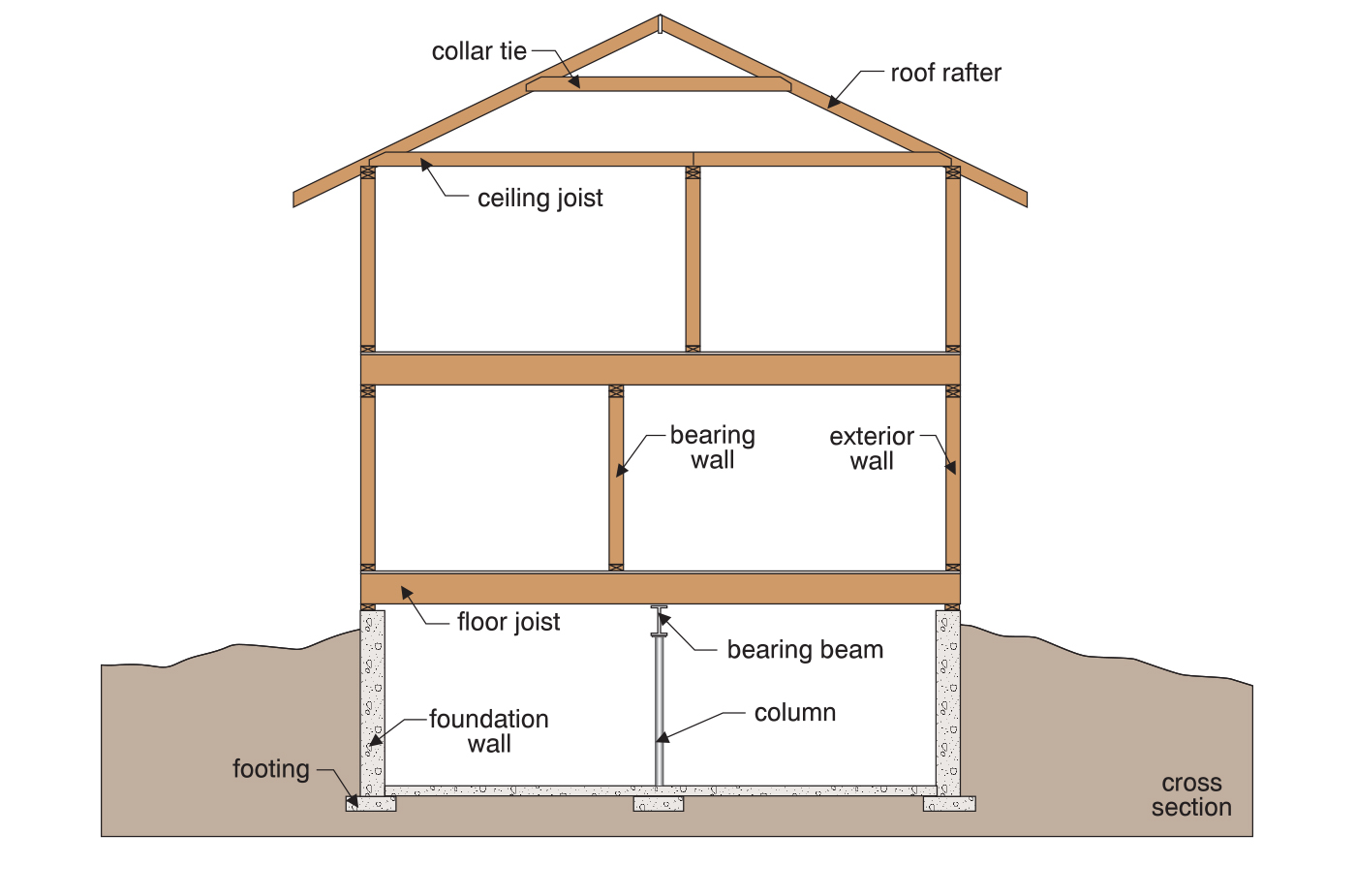 Illustration showing the scope of the inspection includes all of the building structure elements from the roof to foundation