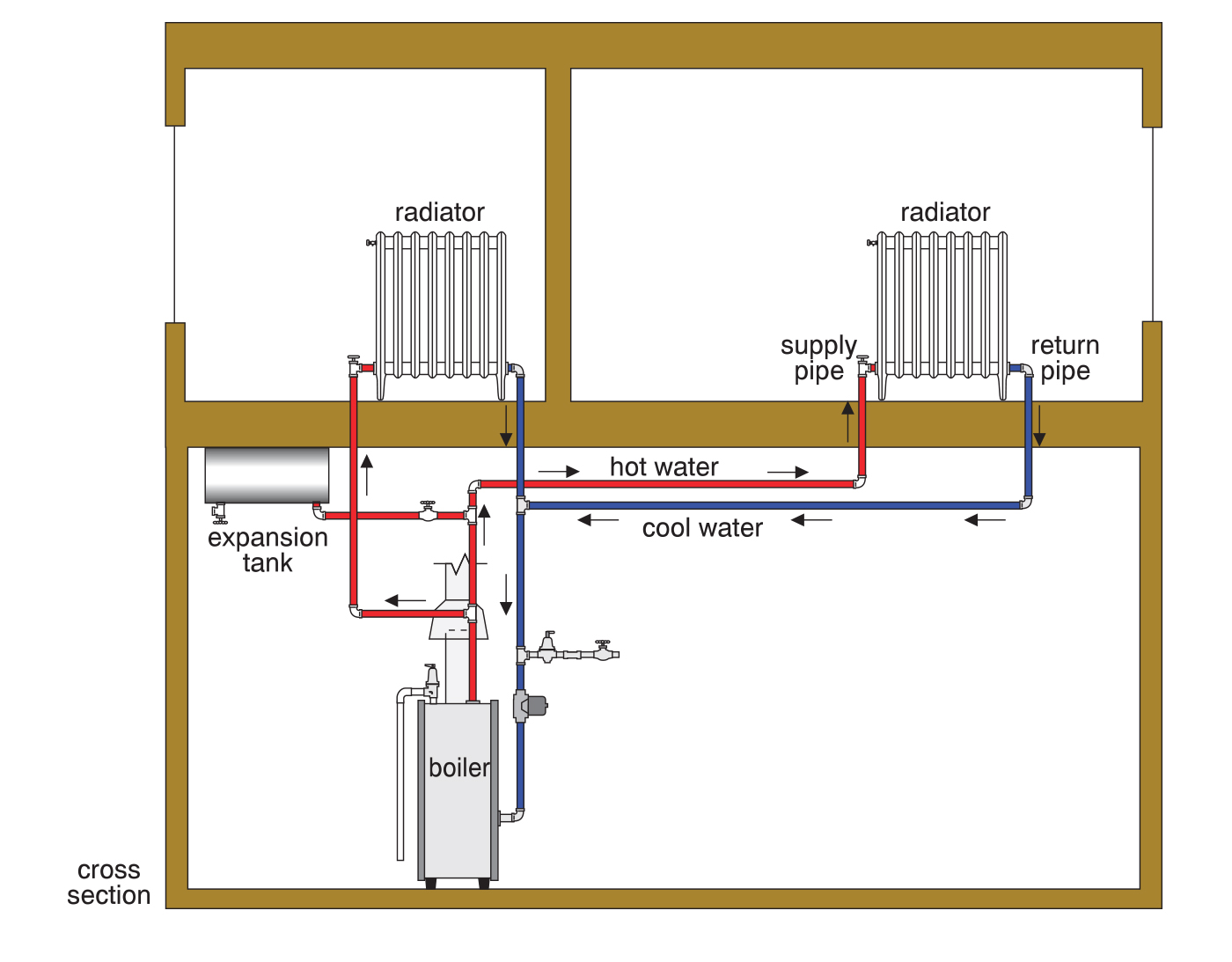 Illustration showing a two-pipe system with pipes going from the boiler throughout the house.