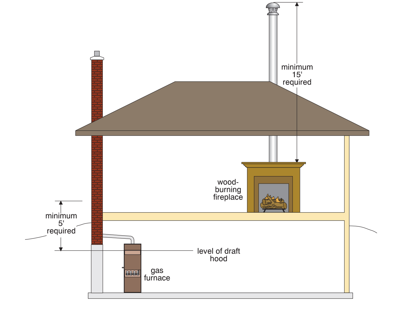 Illustration that shows height rules and minimum requirements for wood and gas appliances.